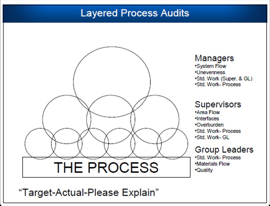 audit process There are five phases of our audit process: selection, planning, execution, reporting, and follow-up selection phase internal audit conducts a university-wide risk assessment near the end.