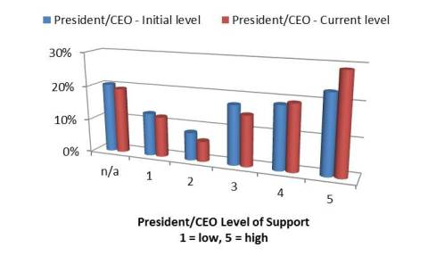 President/CEO Level of Support of 5S