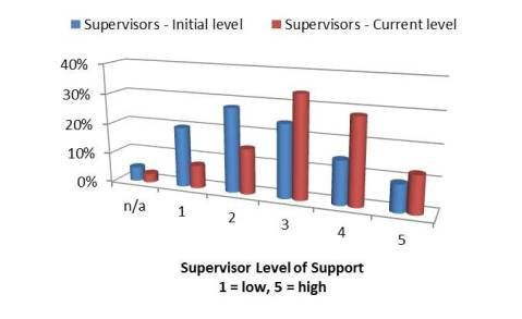 Supervisor Level of Support of 5S