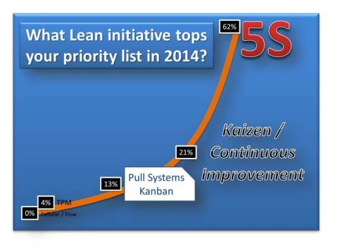 2014 Lean Priority Poll Results